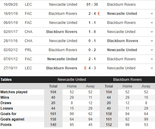 soi kèo newcastle vs blackburn