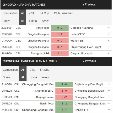 soi kèo qingdao huanghai vs chongqing dangdai