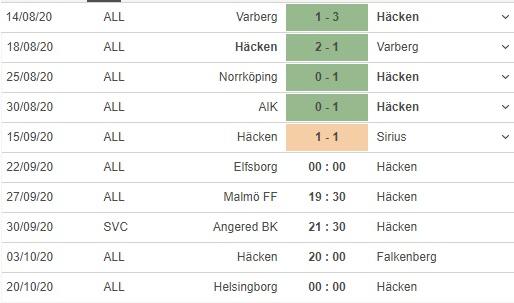 soi kèo elfsborg vs hacken