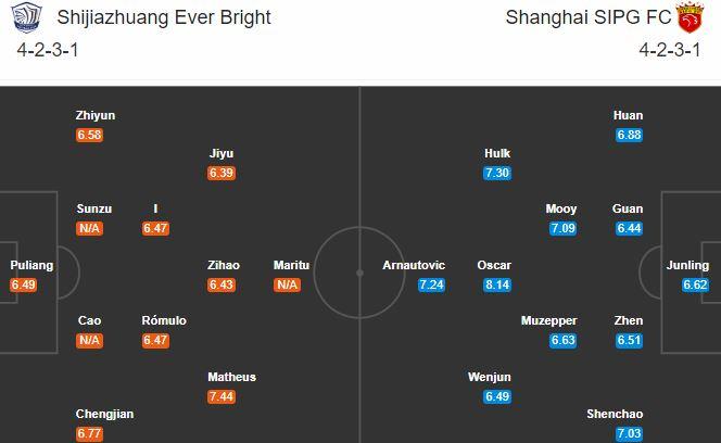 soi kèo shijiazhuang vs shanghai sipg