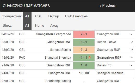 soi kèo guangzhou r&f vs shanghai shenhua
