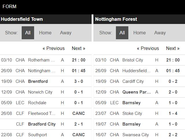 soi kèo huddersfield vs nottingham