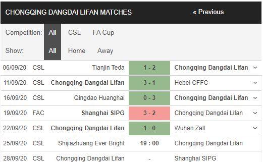 soi kèo shijiazhuang vs chongqing lifan