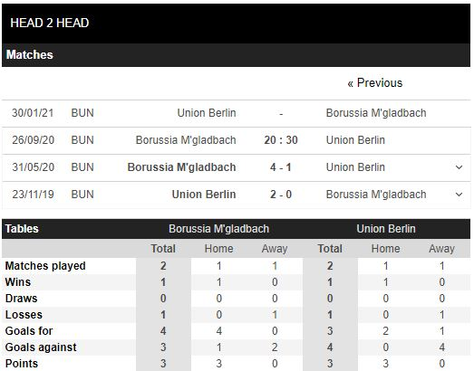 soi kèo gladbach vs union berlin
