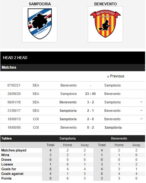 soi kèo sampdoria vs benevento
