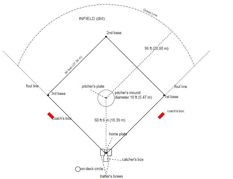 kích thước sân thi đấu bóng chày