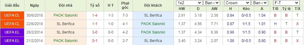 nhận định paok vs benfica