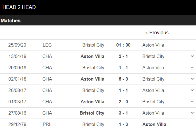 soi kèo bristol city vs aston villa