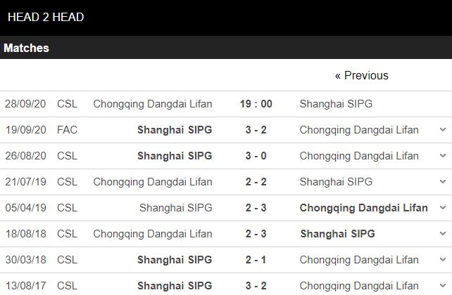 soi kèo chongqing lifan vs shanghai sipg