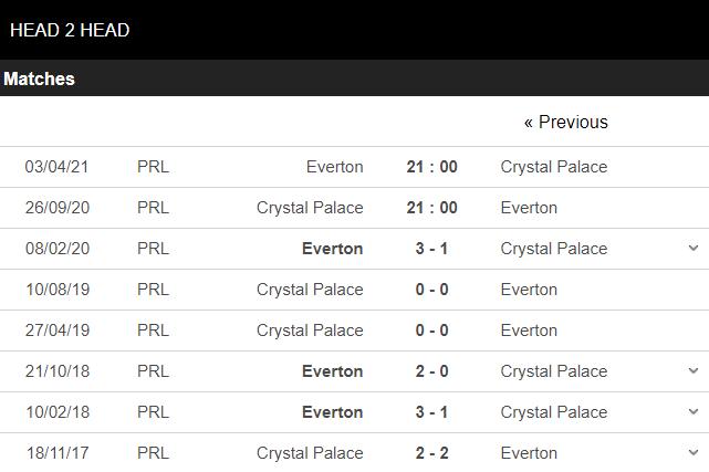 soi kèo crystal palace vs everton