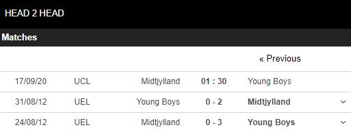 soi kèo midtjylland vs young boys