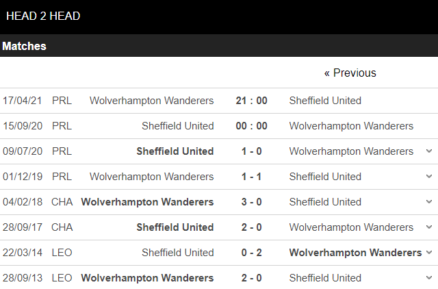 soi kèo sheffield united vs wolves