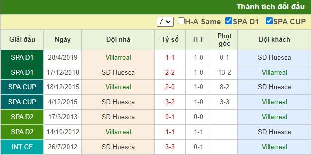 nhận định villarreal vs huesca