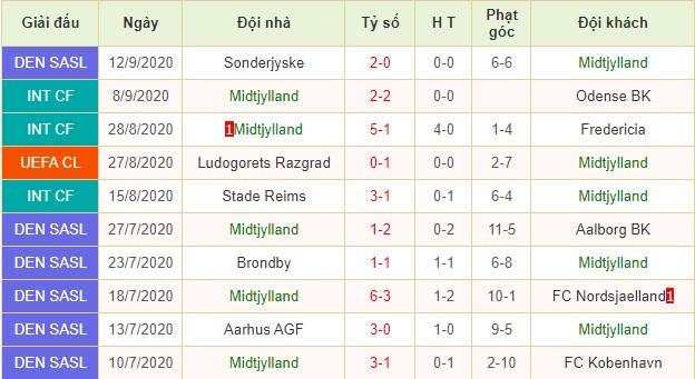nhận định midtjylland vs young boys