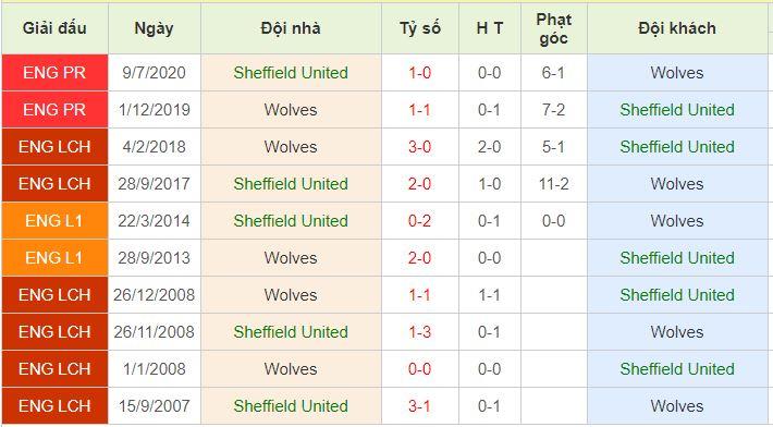 nhận định sheffield united vs wolves
