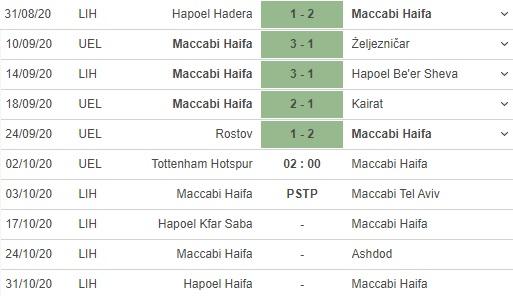 soi kèo tottenham vs maccabi haifa