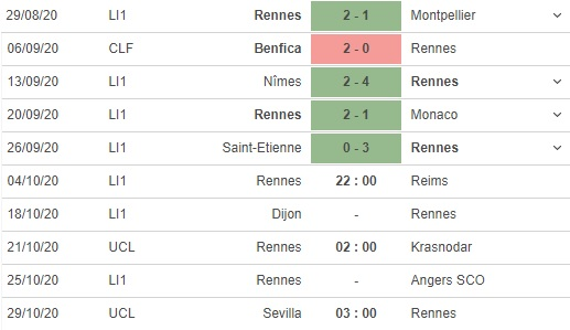 soi kèo rennes vs reims