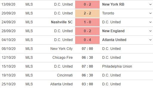 soi kèo new york city vs dc united