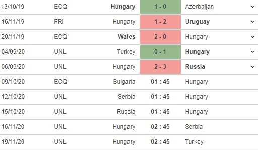 soi kèo bulgaria vs hungary