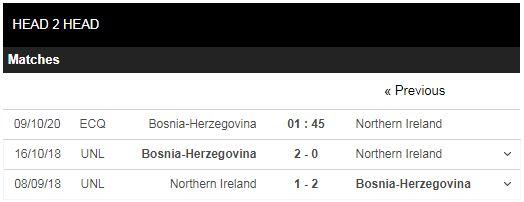 soi kèo bosnia vs bắc ireland