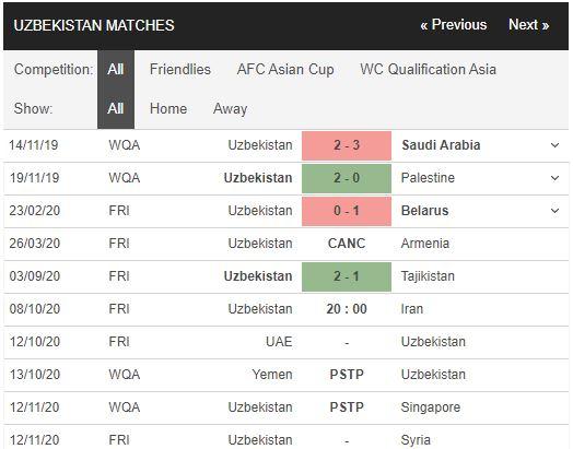 soi kèo uzbekistan vs iran