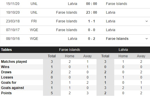 soi kèo đảo faroe vs latvia