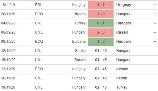 soi kèo serbia vs hungary