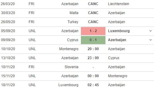 soi kèo montenegro vs azerbaijan
