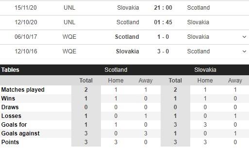 soi kèo scotland vs slovakia