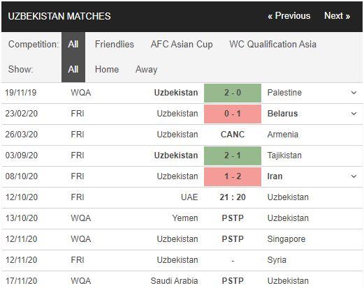soi kèo uae vs uzbekistan