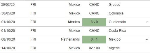 soi kèo mexico vs algeria