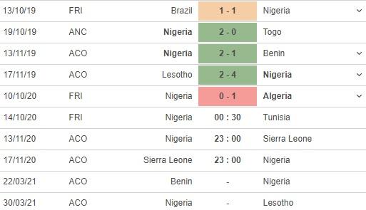 soi kèo nigeria vs tunisia
