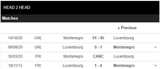 soi kèo montenegro vs luxembourg