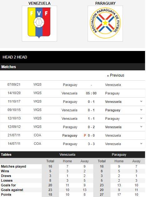 soi kèo venezuela vs paraguay