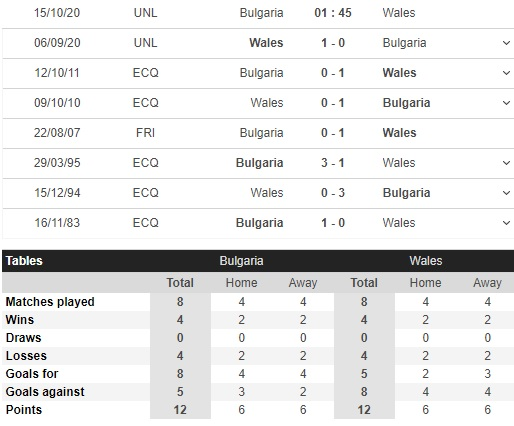 soi kèo bulgaria vs xứ wales
