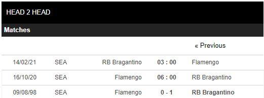 soi kèo flamengo vs bragantino