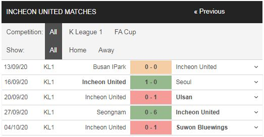 soi kèo gangwon vs incheon united