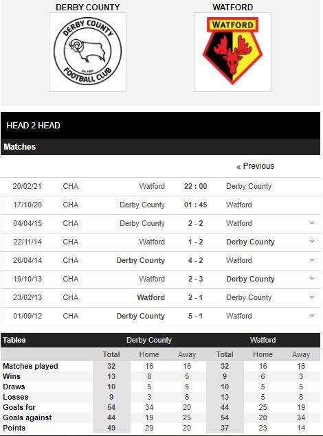 soi kèo derby county vs watford