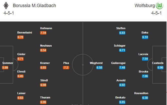 soi kèo gladbach vs wolfsburg