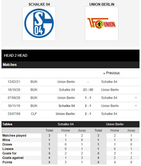 soi kèo schalke vs union berlin