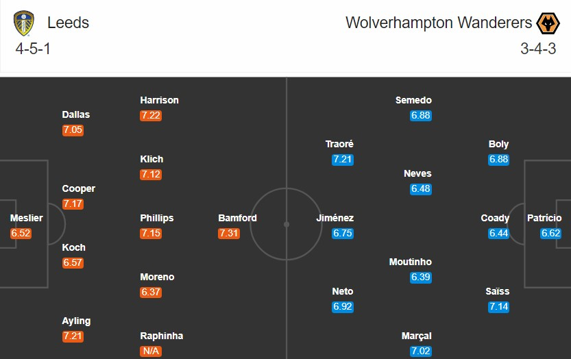 soi kèo leeds vs wolves