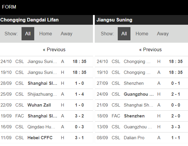 soi kèo chongqing lifan vs jiangsu suning
