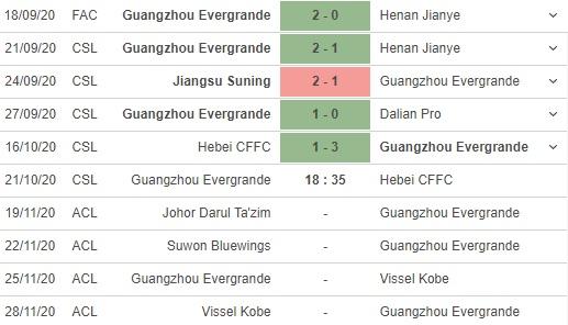 soi kèo guangzhou evergrande vs hebei