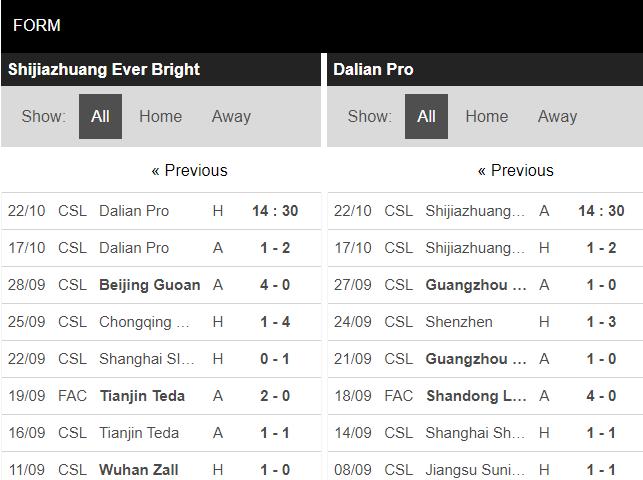 soi kèo shijiazhuang vs dalian pro