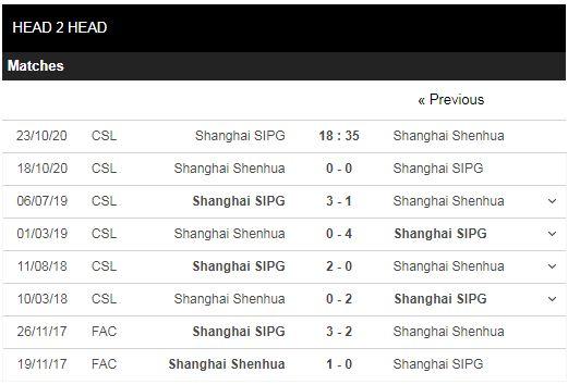 soi kèo shanghai sipg vs shanghai shenhua