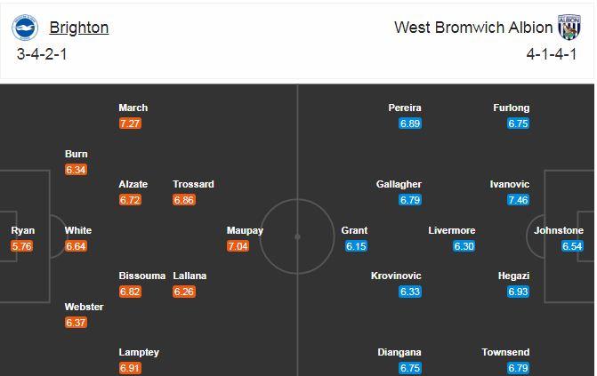 link xem trực tiếp brighton vs west brom