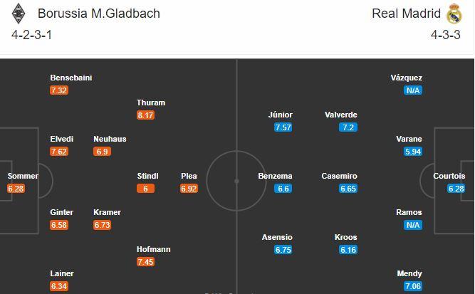 soi kèo gladbach vs real madrid