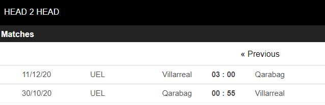 soi kèo qarabag vs villarreal