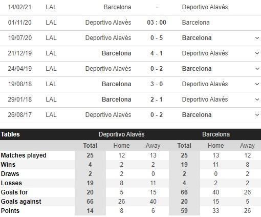 soi kèo alaves vs barcelona