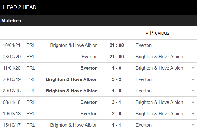soi kèo everton vs brighton